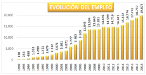 employment-evolution